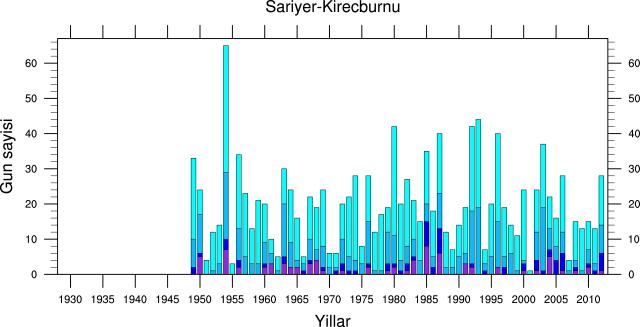 soguklar_Sariyer-Kirecburnu