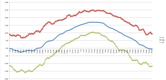 Bir önceki grafiğin 10 günlük hareketli ortalamalar için olan versiyonu.