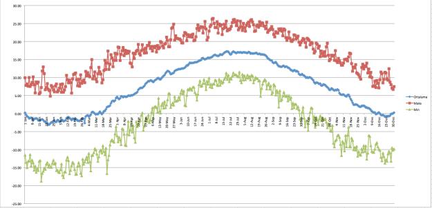 İstanbul üzerindeki 850 hPa (1500 metre yükselik) sıcaklıklarının 1920-2014 arasındaki ortalamasının gün gün değişimi.