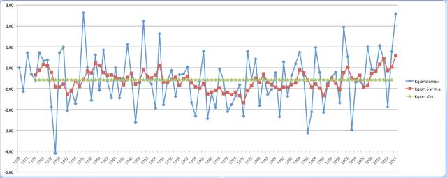 Yıllara göre, kış mevsimi 850 hPa sıcaklıkları ortalaması.